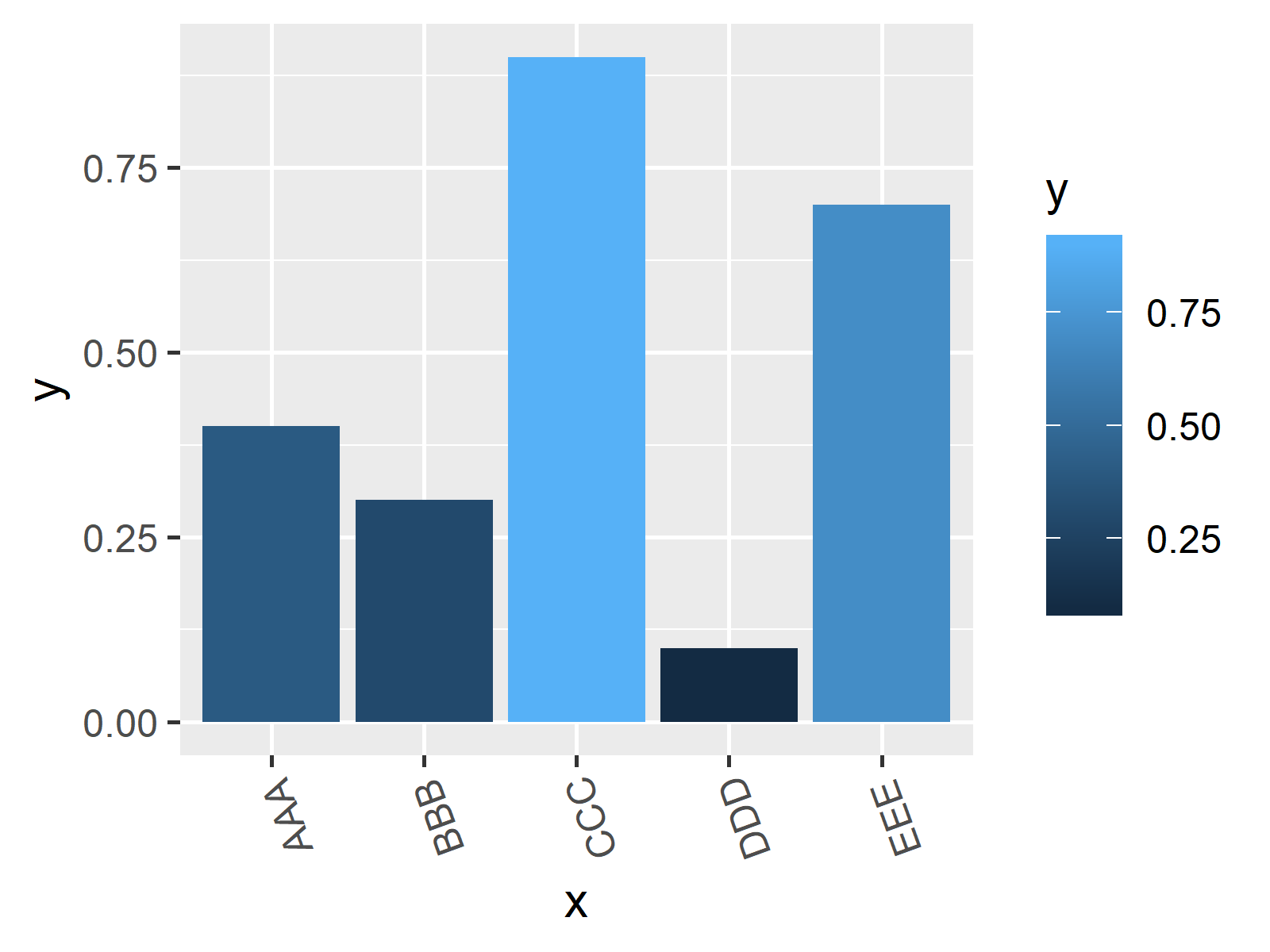 barchart with highly rotated axis labels