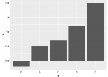 Order Bars of ggplot2 Barchart in R (4 Examples)