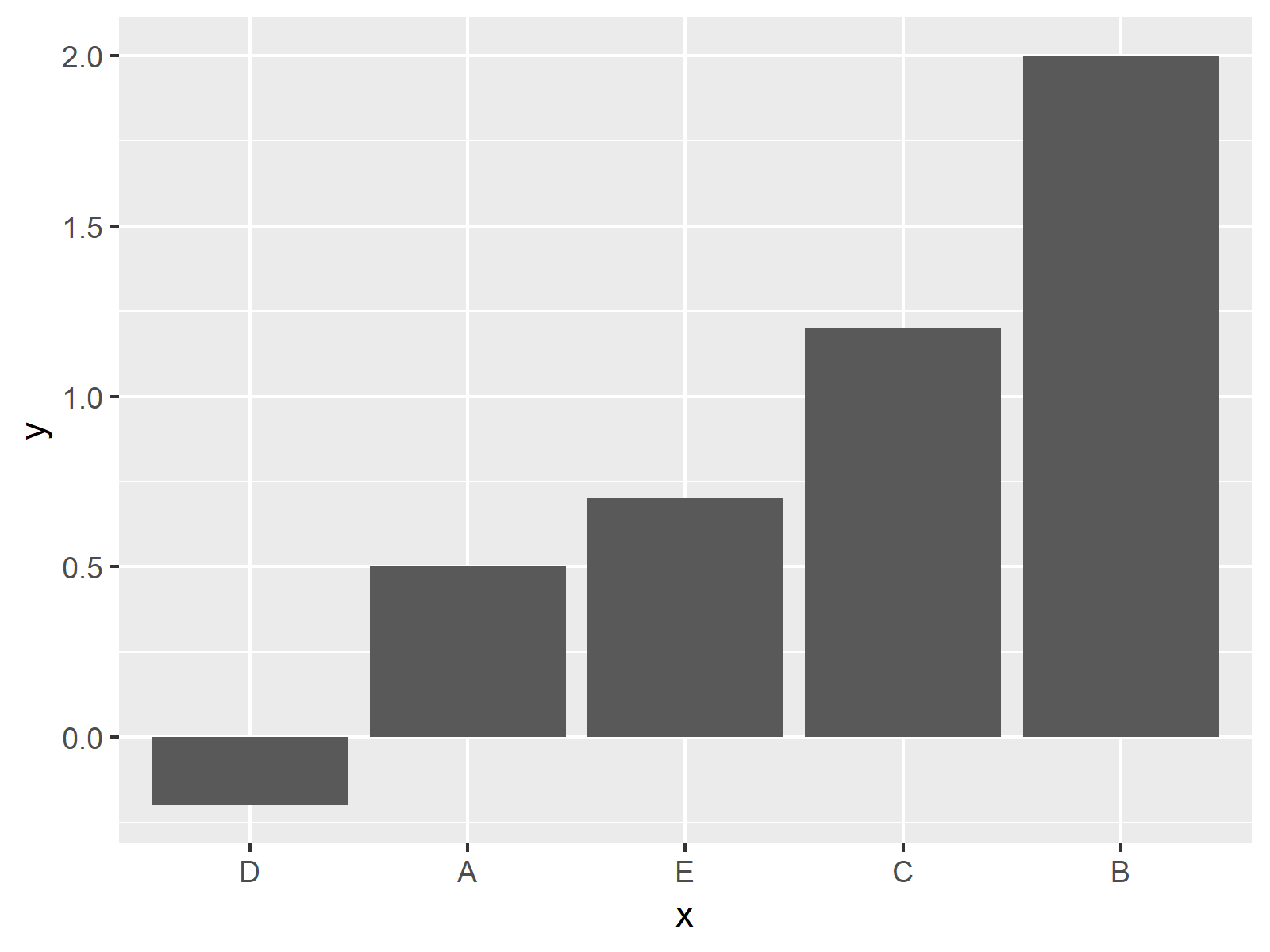 ggplot2 barchart in r with increasing order