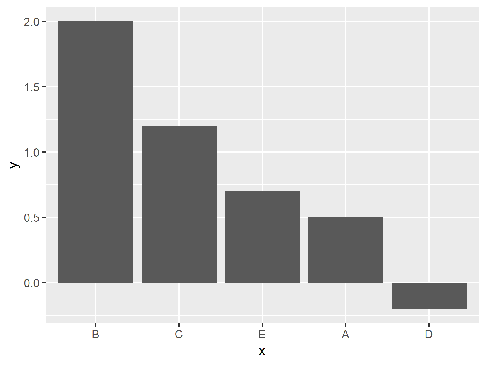 Order Bars Of Ggplot2 Barchart In R 4 Examples How To Sort