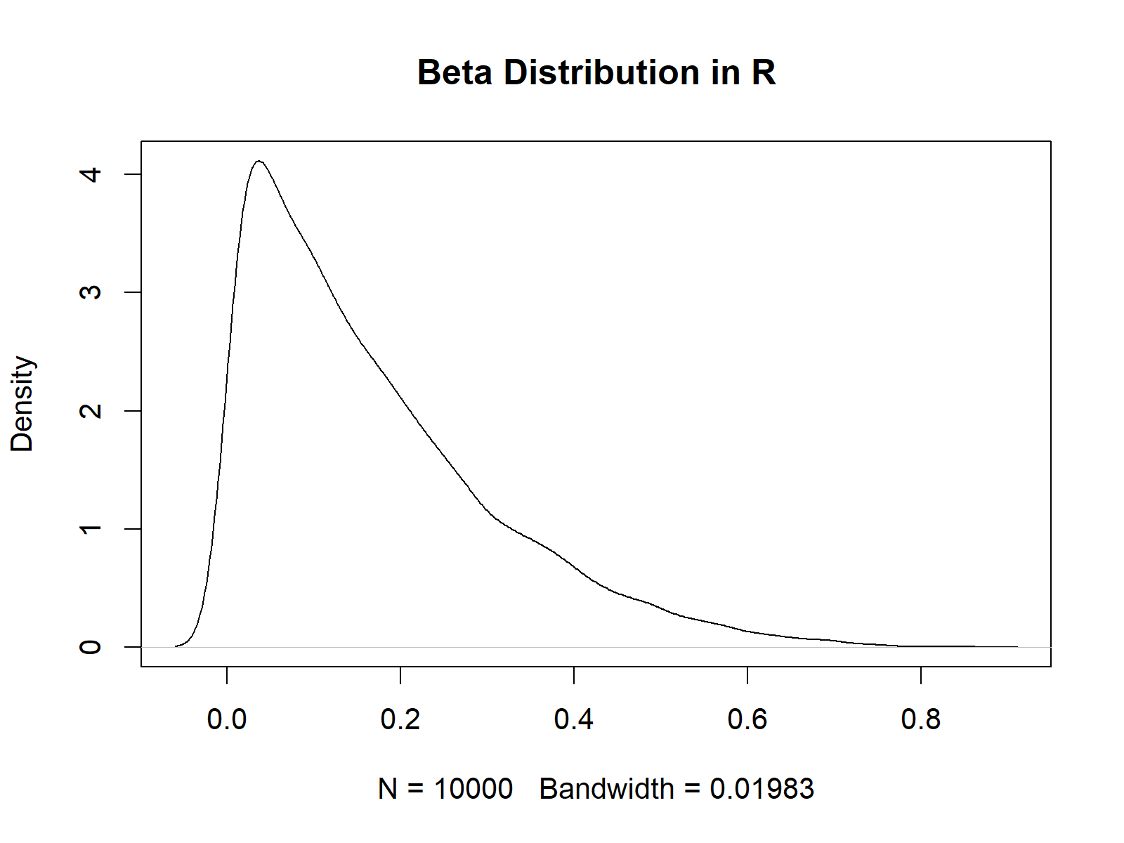 rbeta function in r randomly drawn beta density