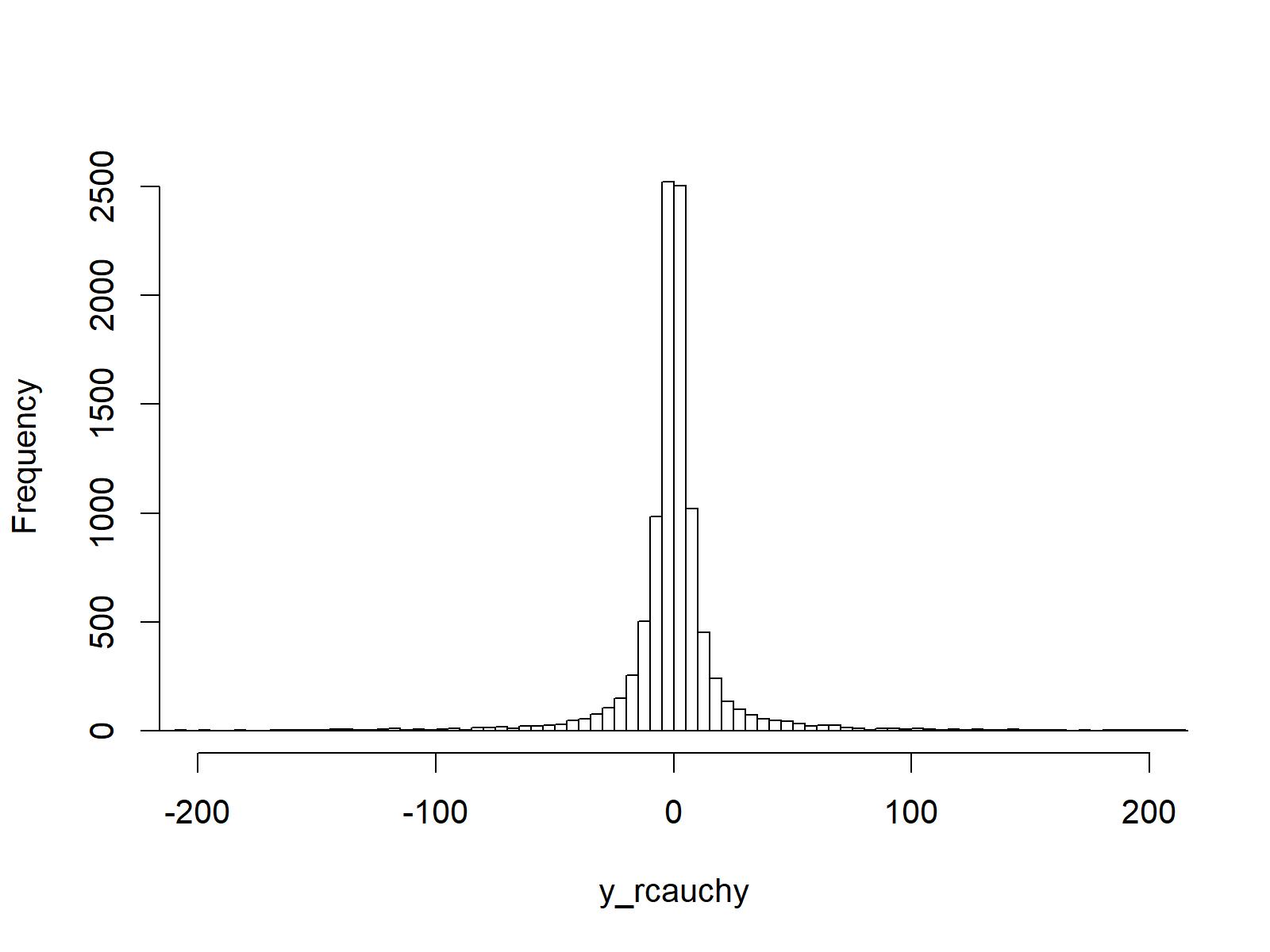 random simulation cauchy function r