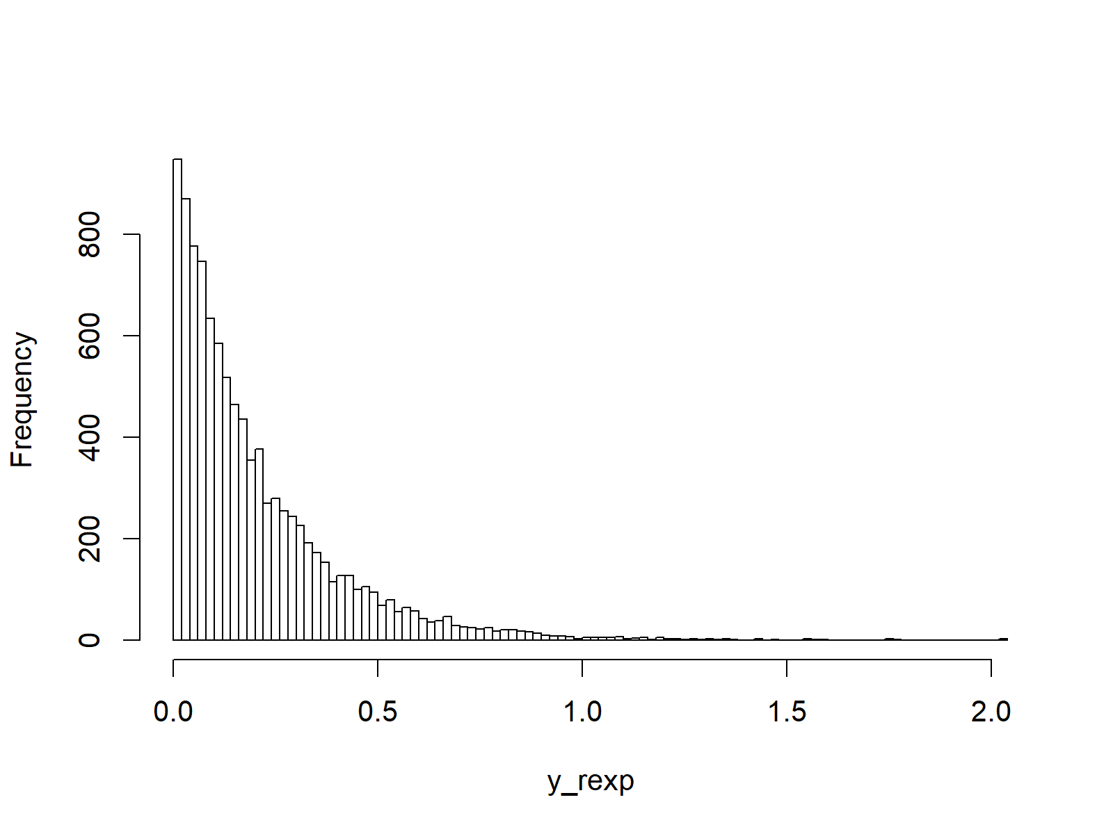 exponential random numbers as plot in r