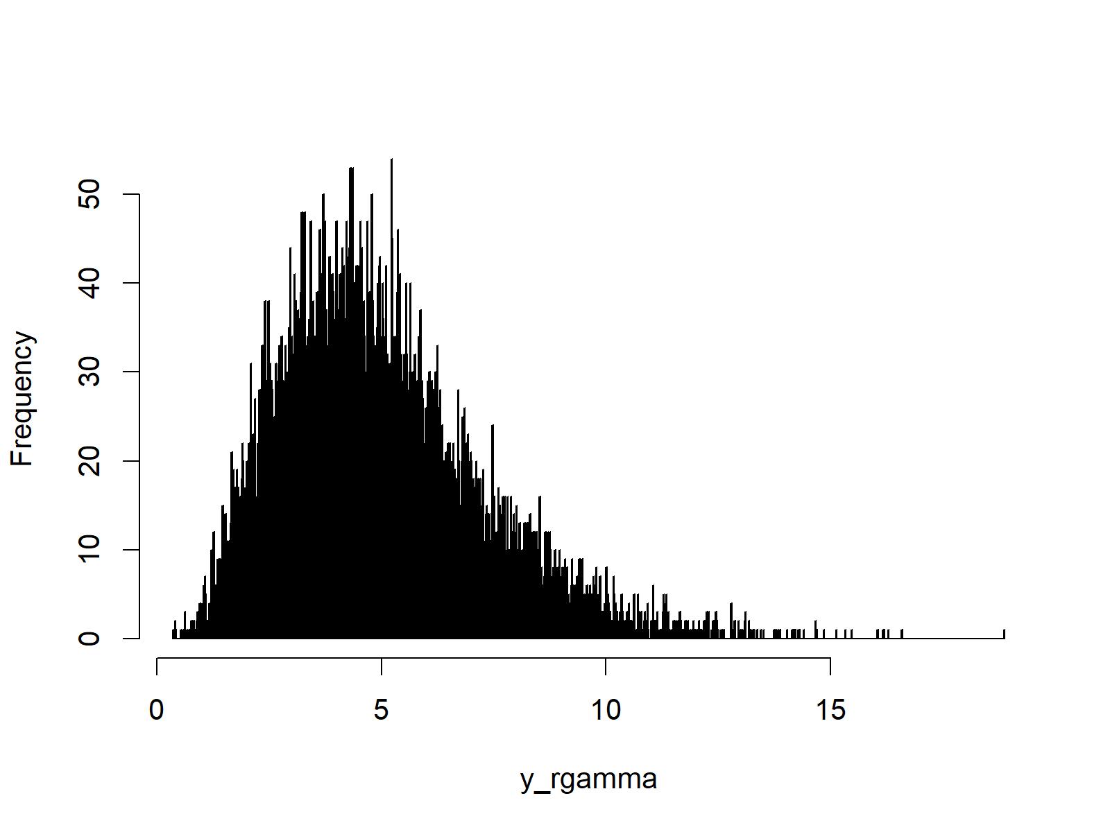 histogram of gamma density in r