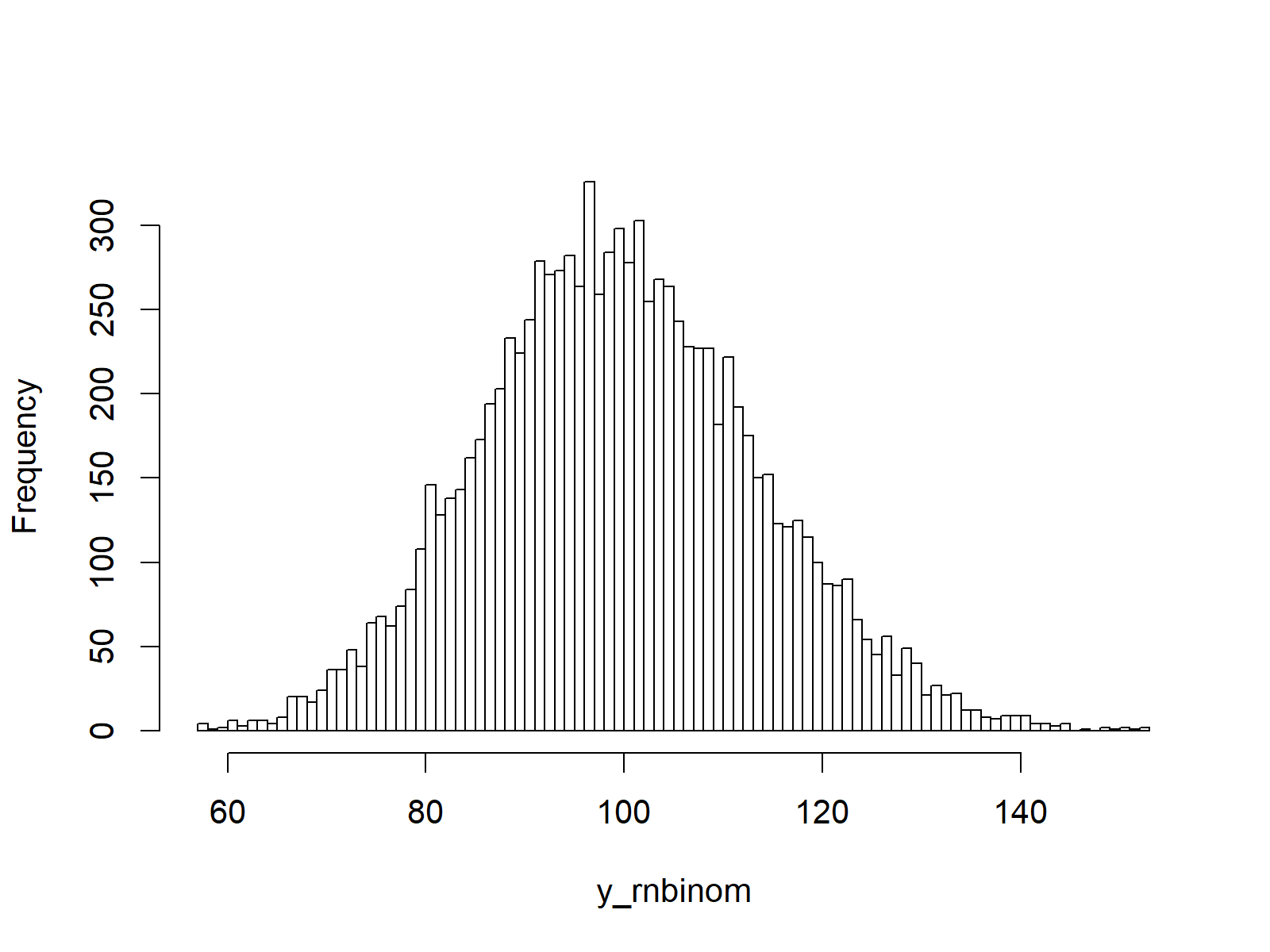 random numbers based on negative binomial distribution plot in r