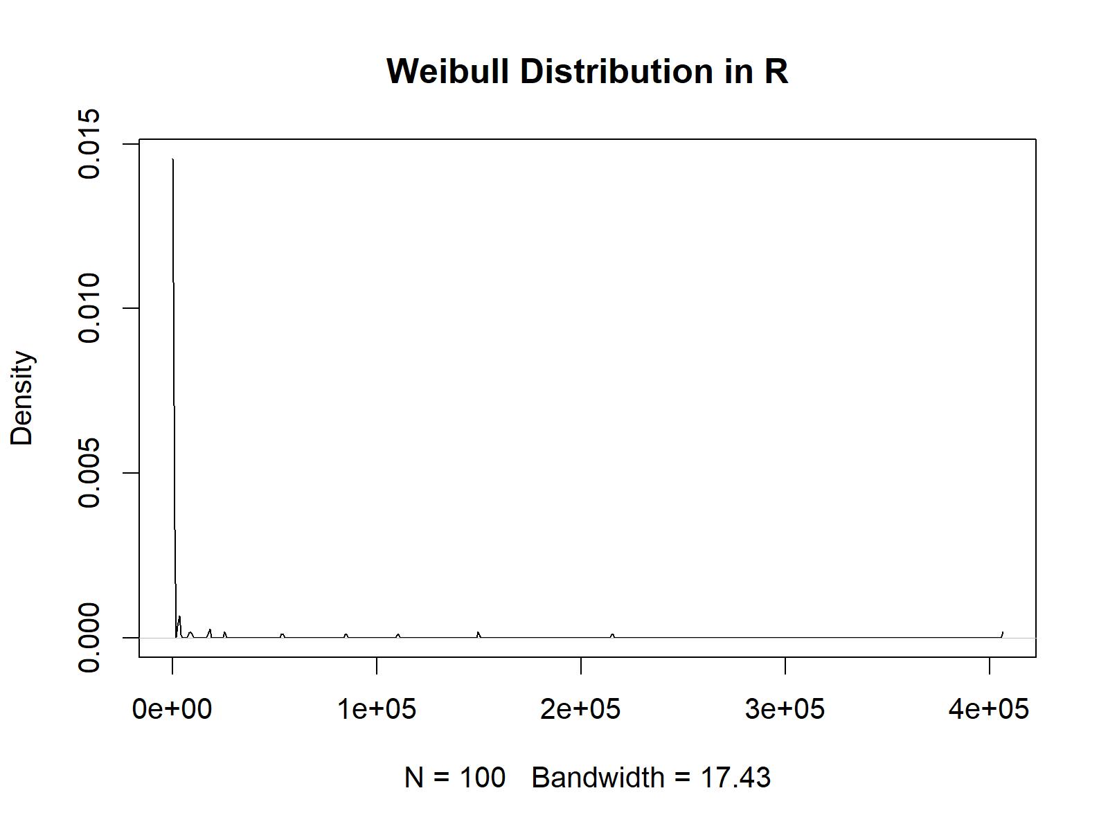 random numbers weibull function rweibull
