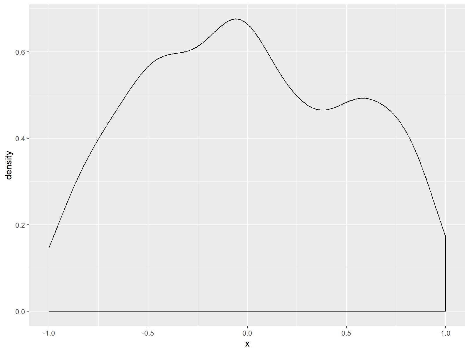 zoom in ggplot2 density in r