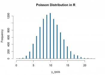 Poisson Distribution in R (4 Examples) | dpois, ppois, qpois & rpois Functions