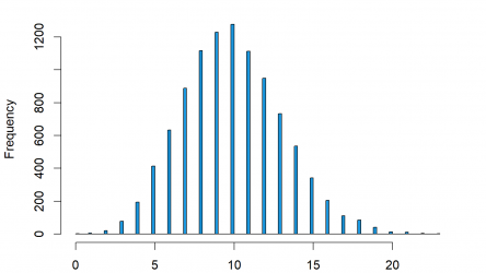 Poisson Distribution in R (4 Examples)   dpois, ppois, qpois & rpois Functions