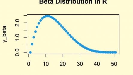 Beta Distribution in R (4 Examples) | dbeta, pbeta, qbeta & rbeta Functions