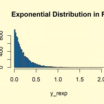 Exponential Distribution in R (4 Examples) | dexp, pexp, qexp & rexp Functions