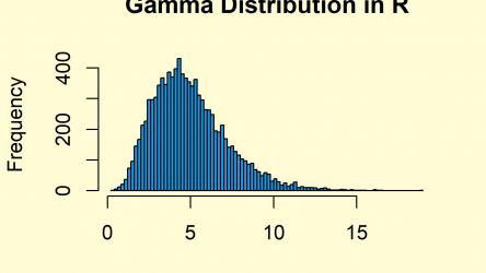Gamma Distribution in R (4 Examples) | dgamma, pgamma, qgamma & rgamma Functions