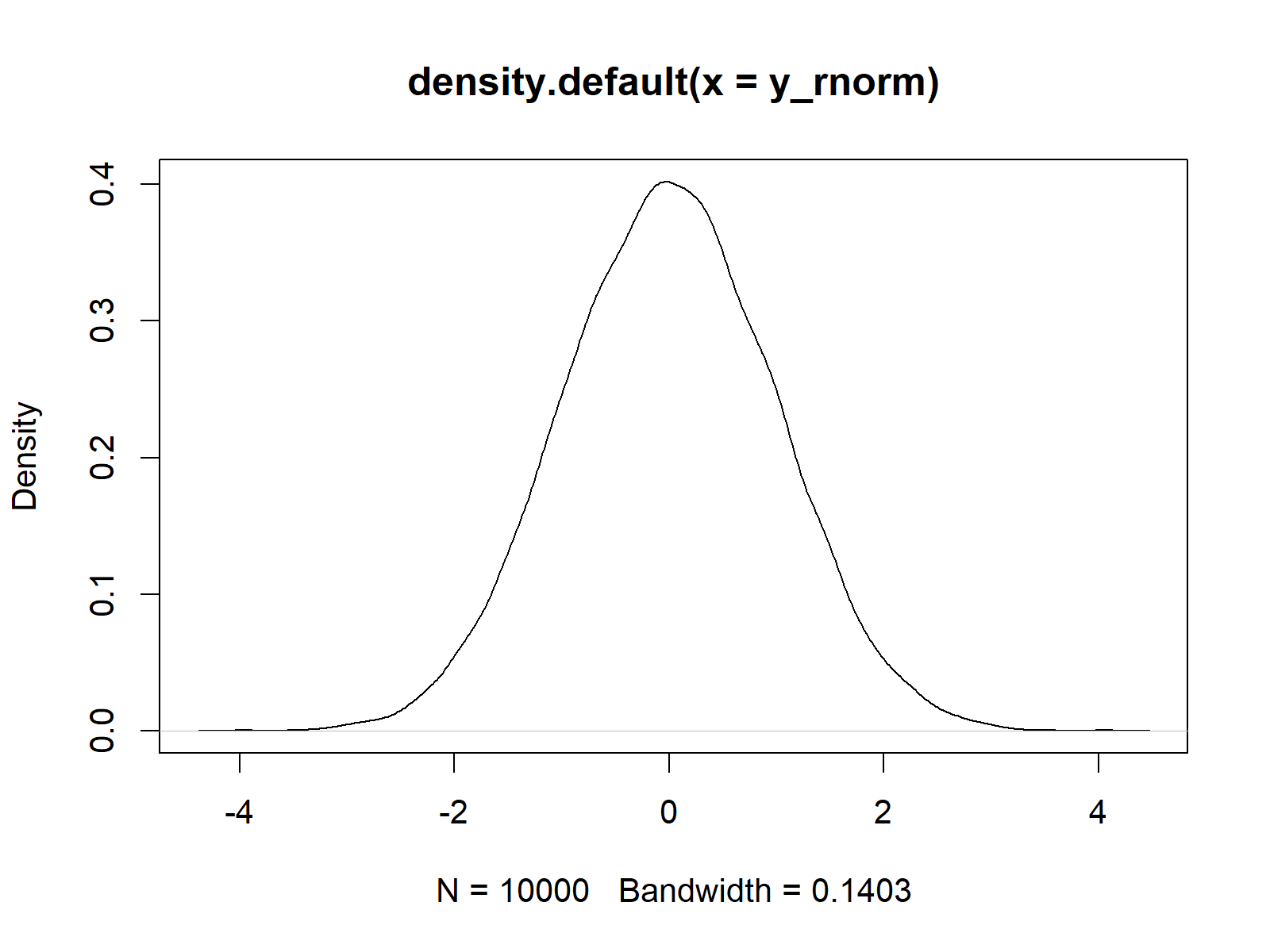 normally distributed random density in r plot