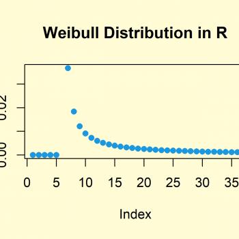 Weibull Distribution in R (4 Examples) | dweibull, pweibull, qweibull & rweibull Functions