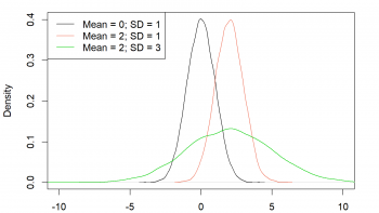 Normal Distribution in R (5 Examples)   dnorm, pnorm, qnorm & rnorm Functions