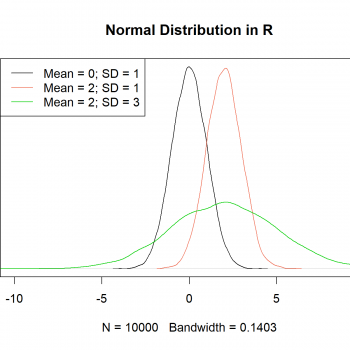 Normal Distribution in R (5 Examples) | dnorm, pnorm, qnorm & rnorm Functions