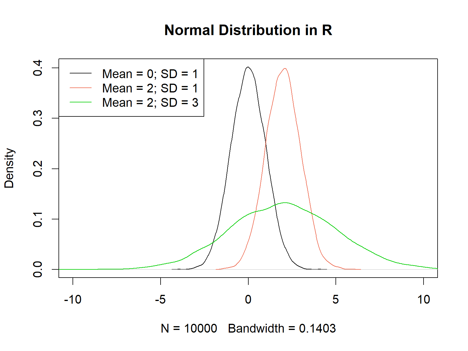 multiple normal density plots in r
