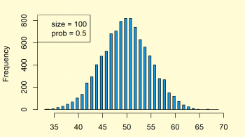 Binomial Distribution in R (4 Examples) | dbinom, pbinom, qbinom & rbinom Functions