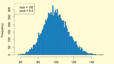 Negative Binomial Distribution in R (4 Examples)   dnbinom, pnbinom, qnbinom & rnbinom Functions