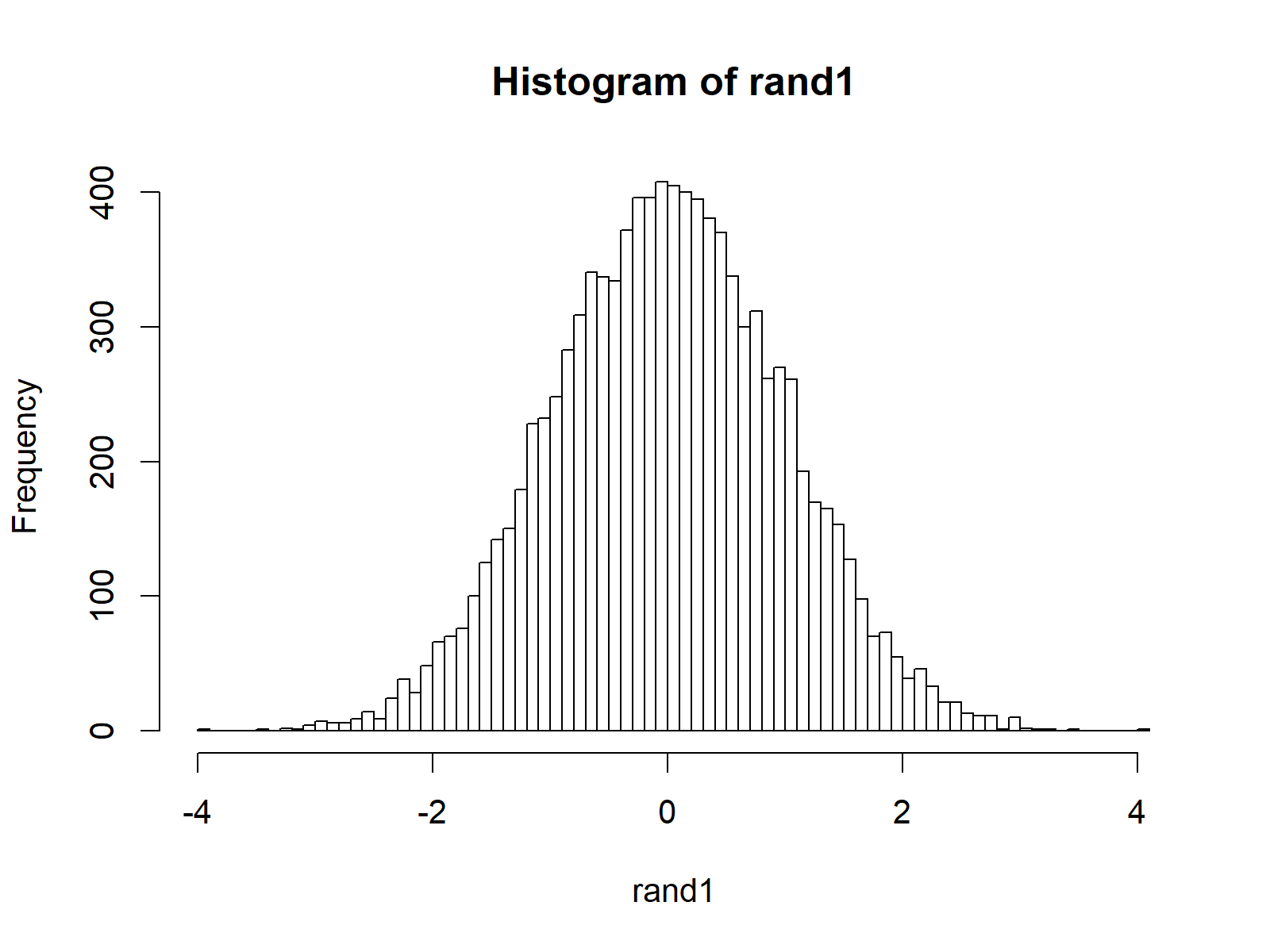 randoms numbers in r with normal distribution