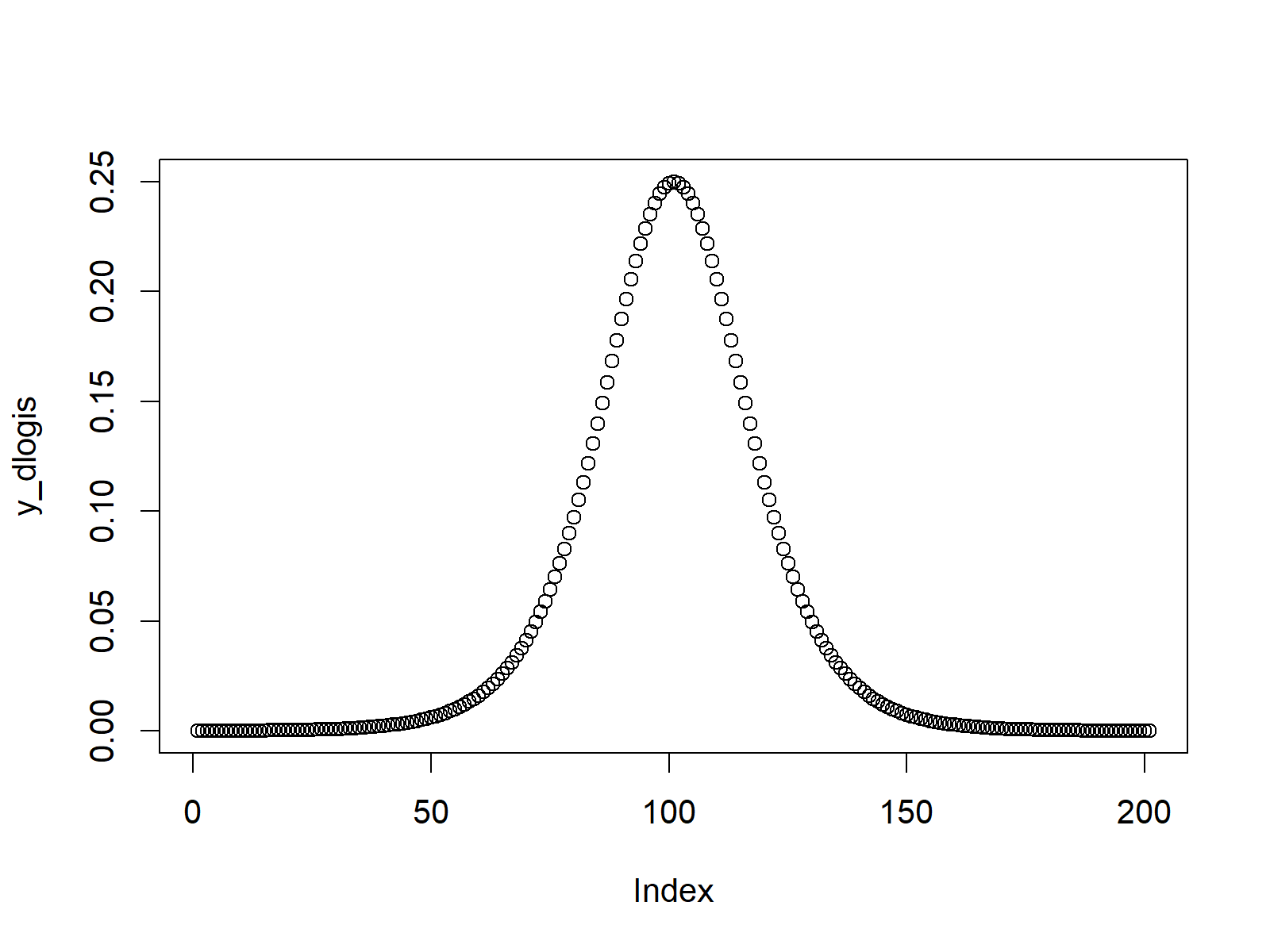 logistic probability density function