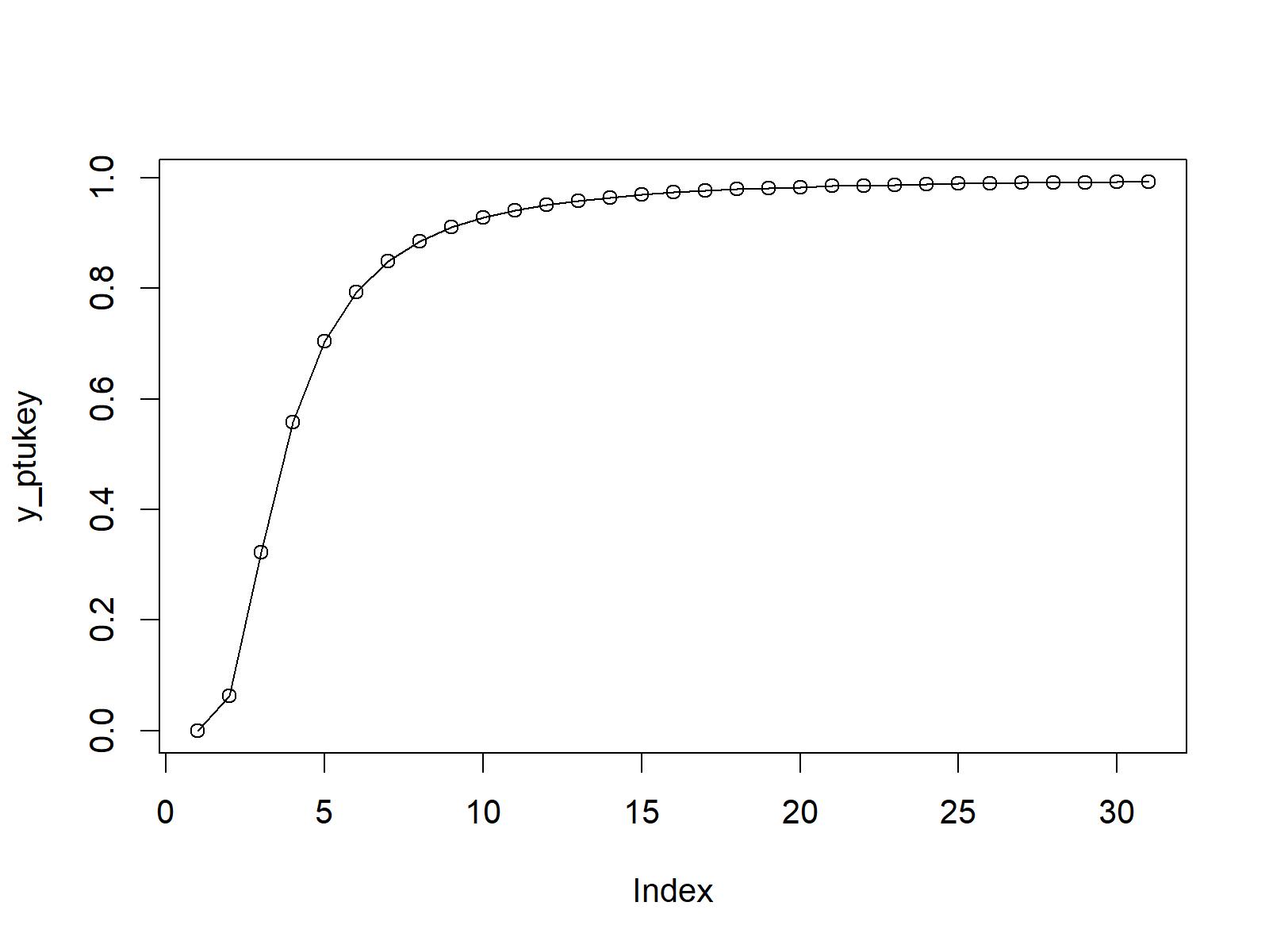CDF of Studentized Range distribution