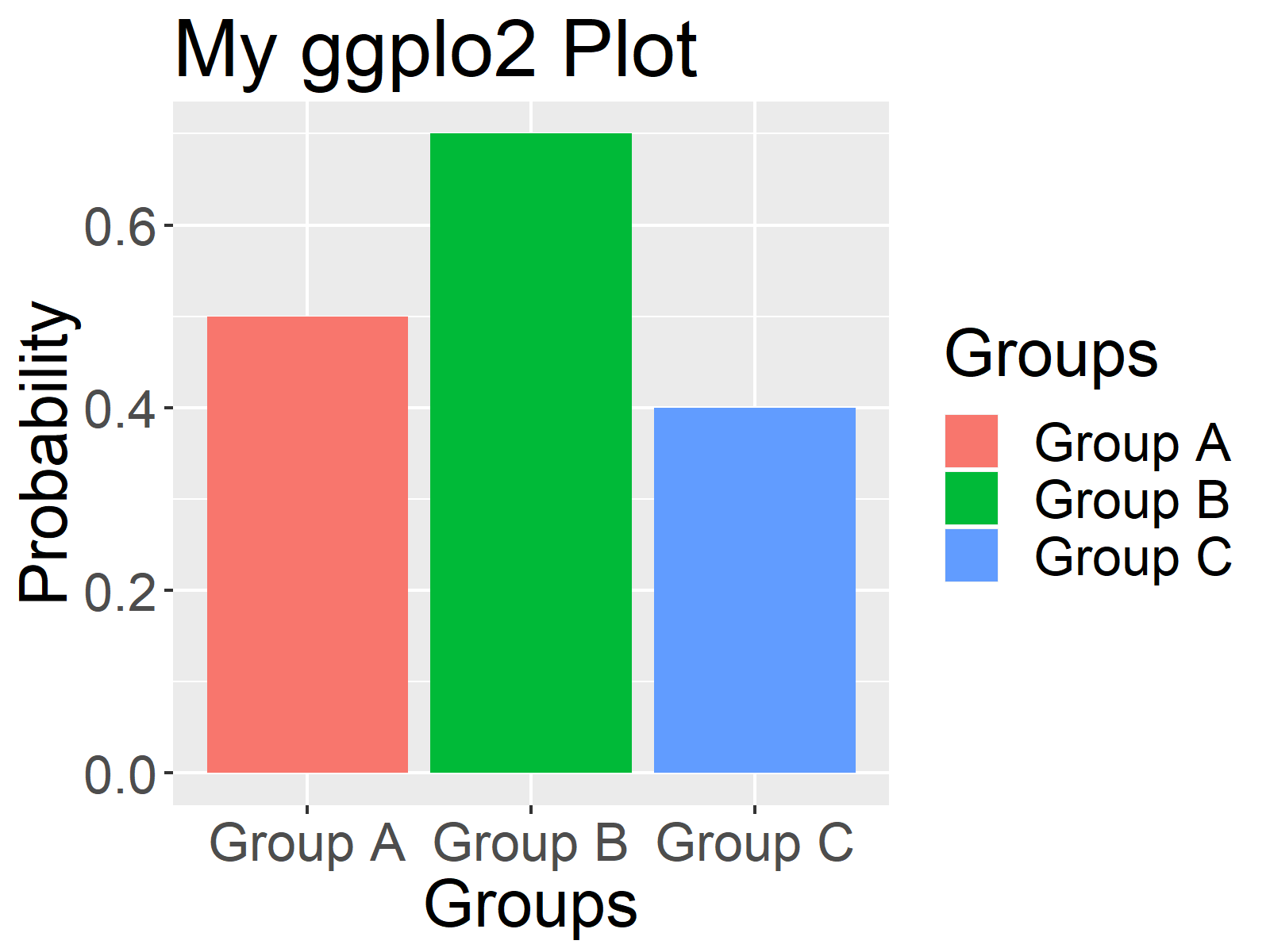 r ggplot2 plot font size of all text elements