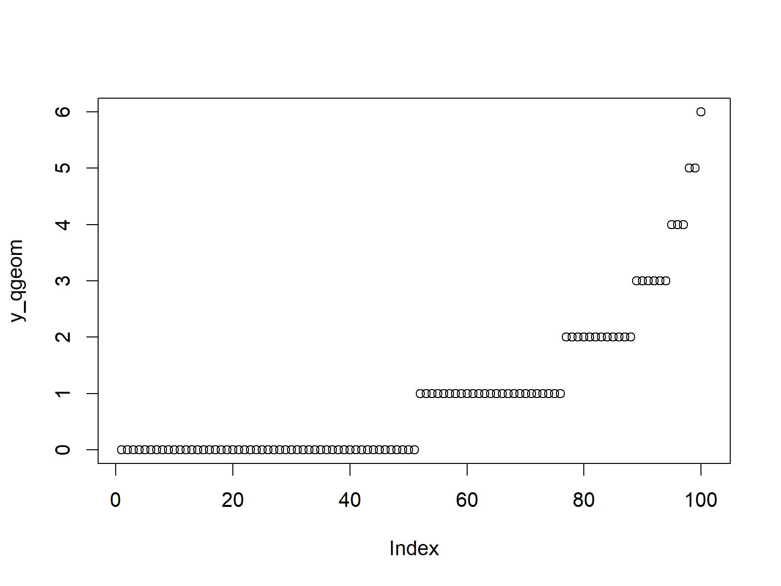 quantile function of geometric distribution in r programming plot