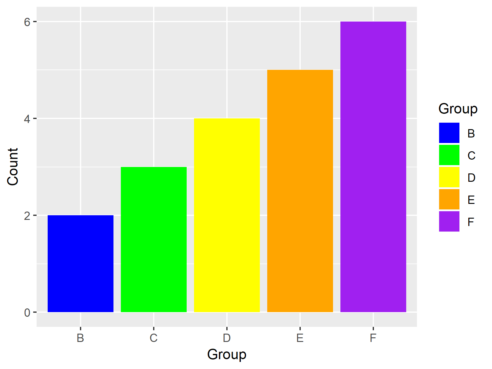 ggplot2 barchart with manual colors accroding to other graph