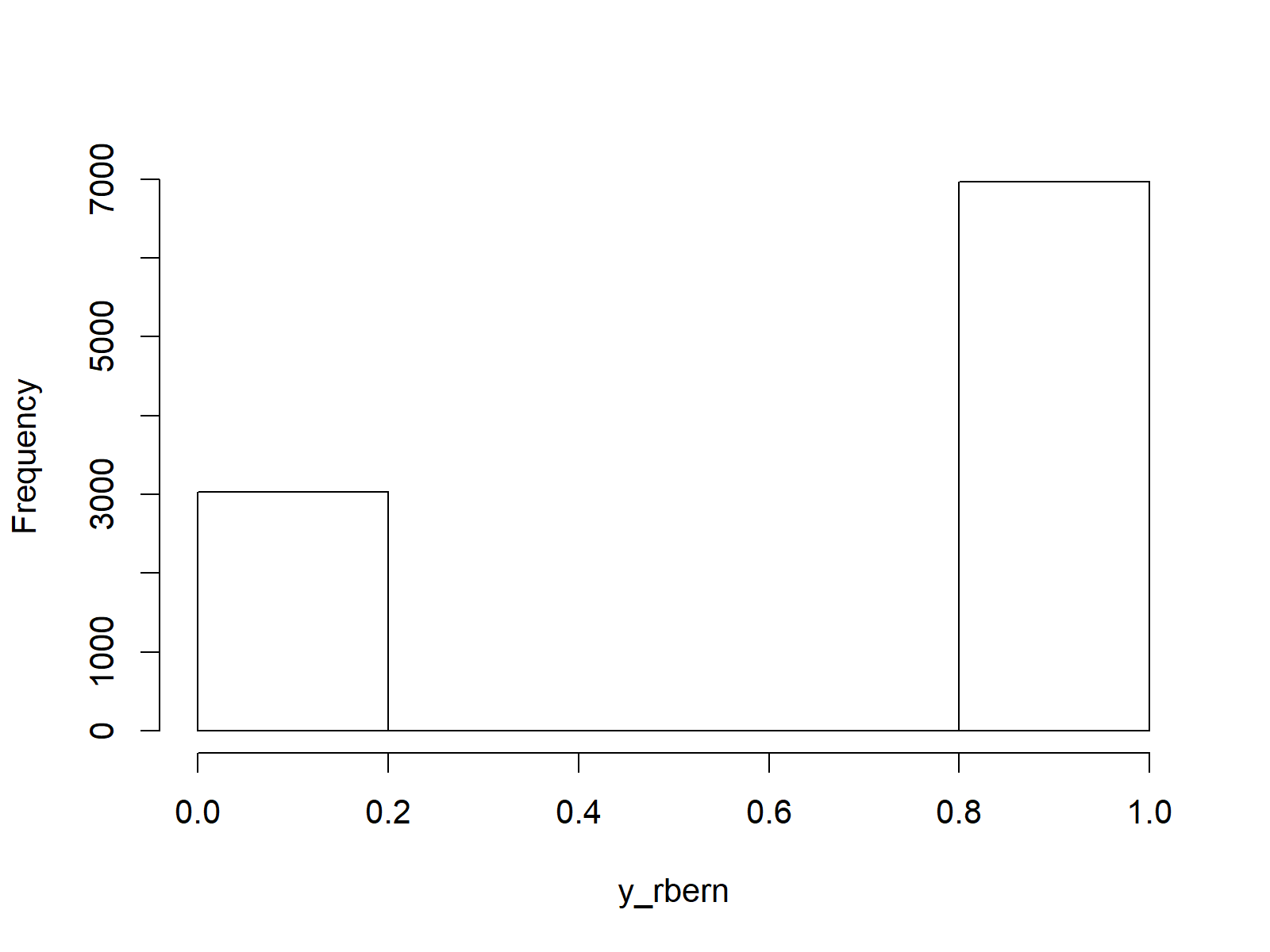 Bernoulli random numbers plot in R