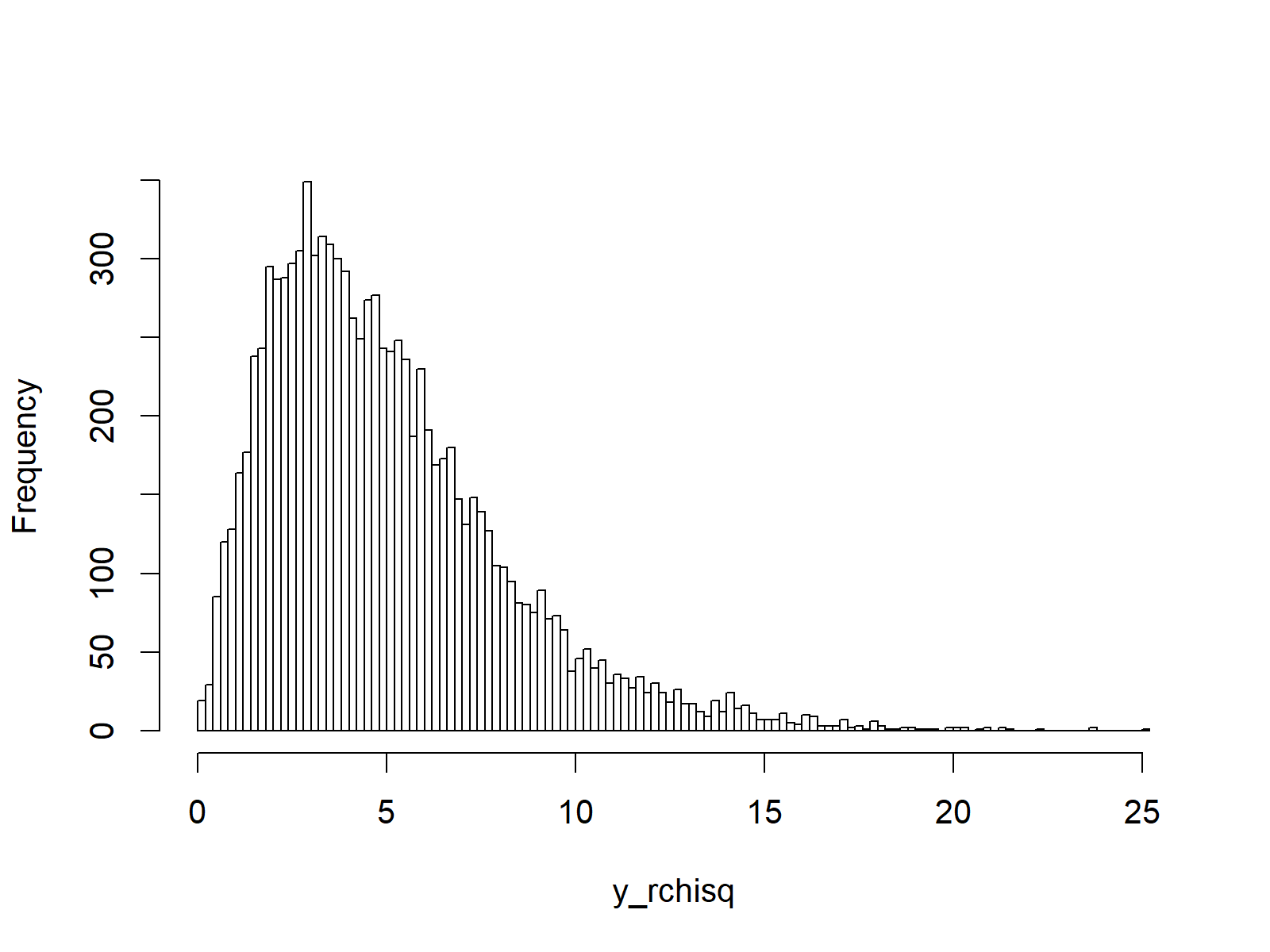random numbers drawn from chi square density in r