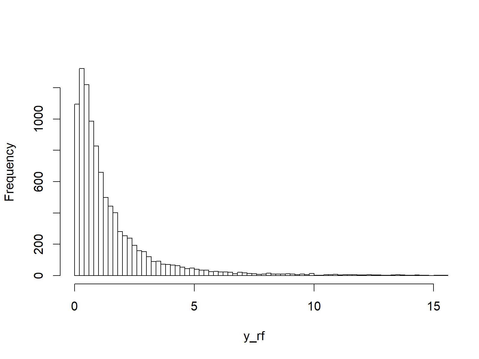 f distribution density r programming random numbers