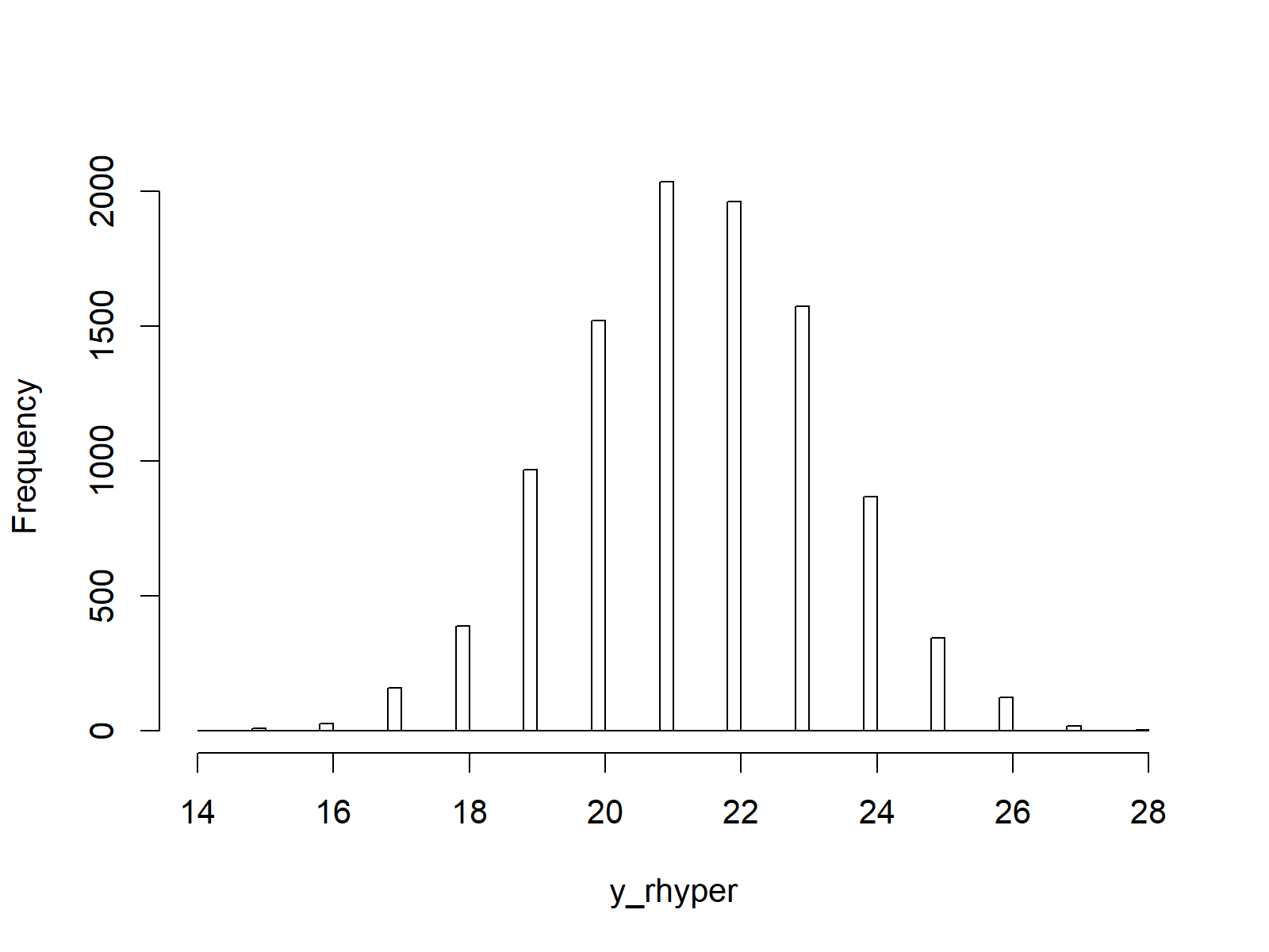 https://statisticsglobe.com/wp-content/uploads/2019/09/figure-4-rhyper-hist-random-numbers-in-r.png