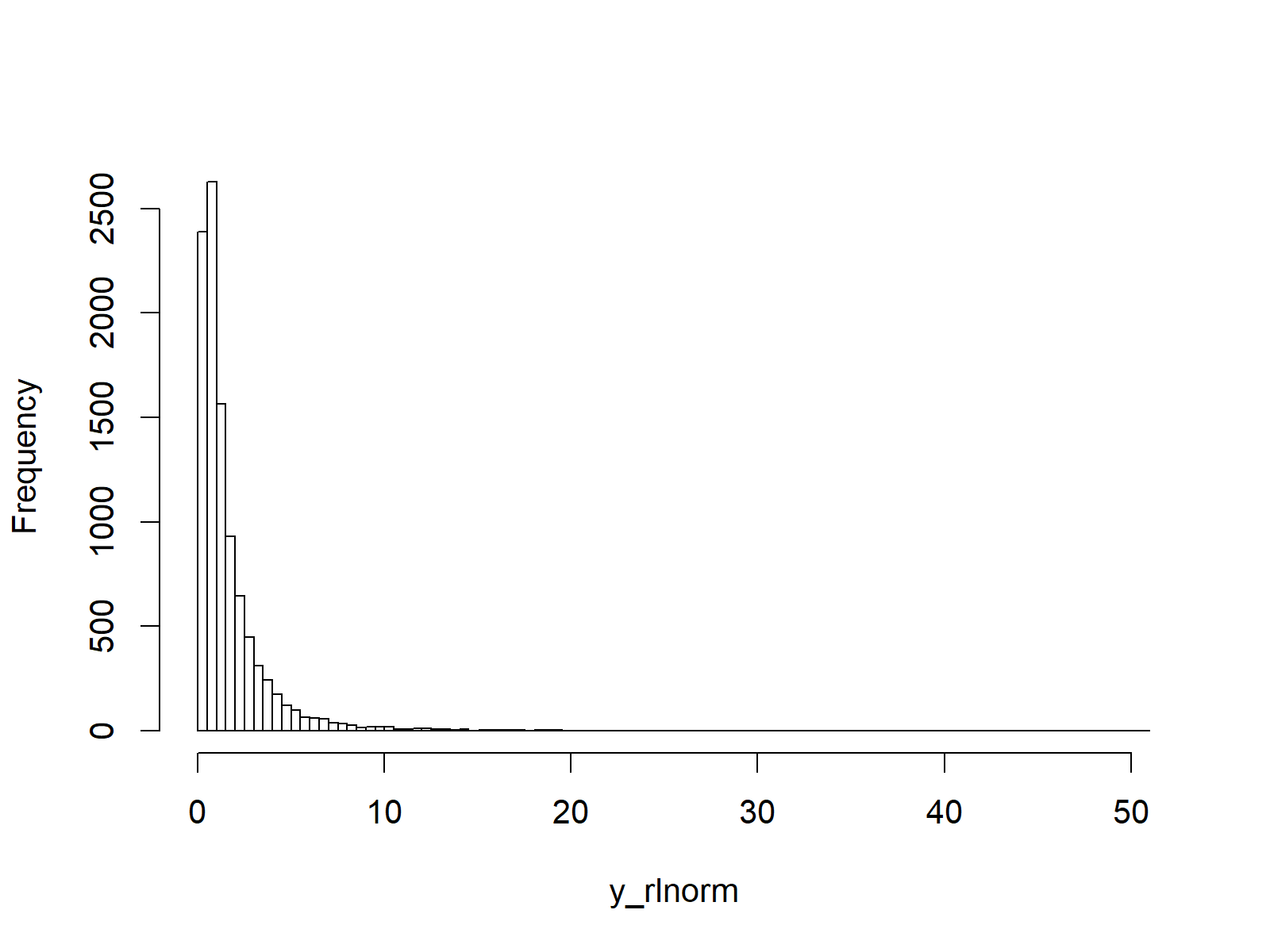 rlnorm function in r