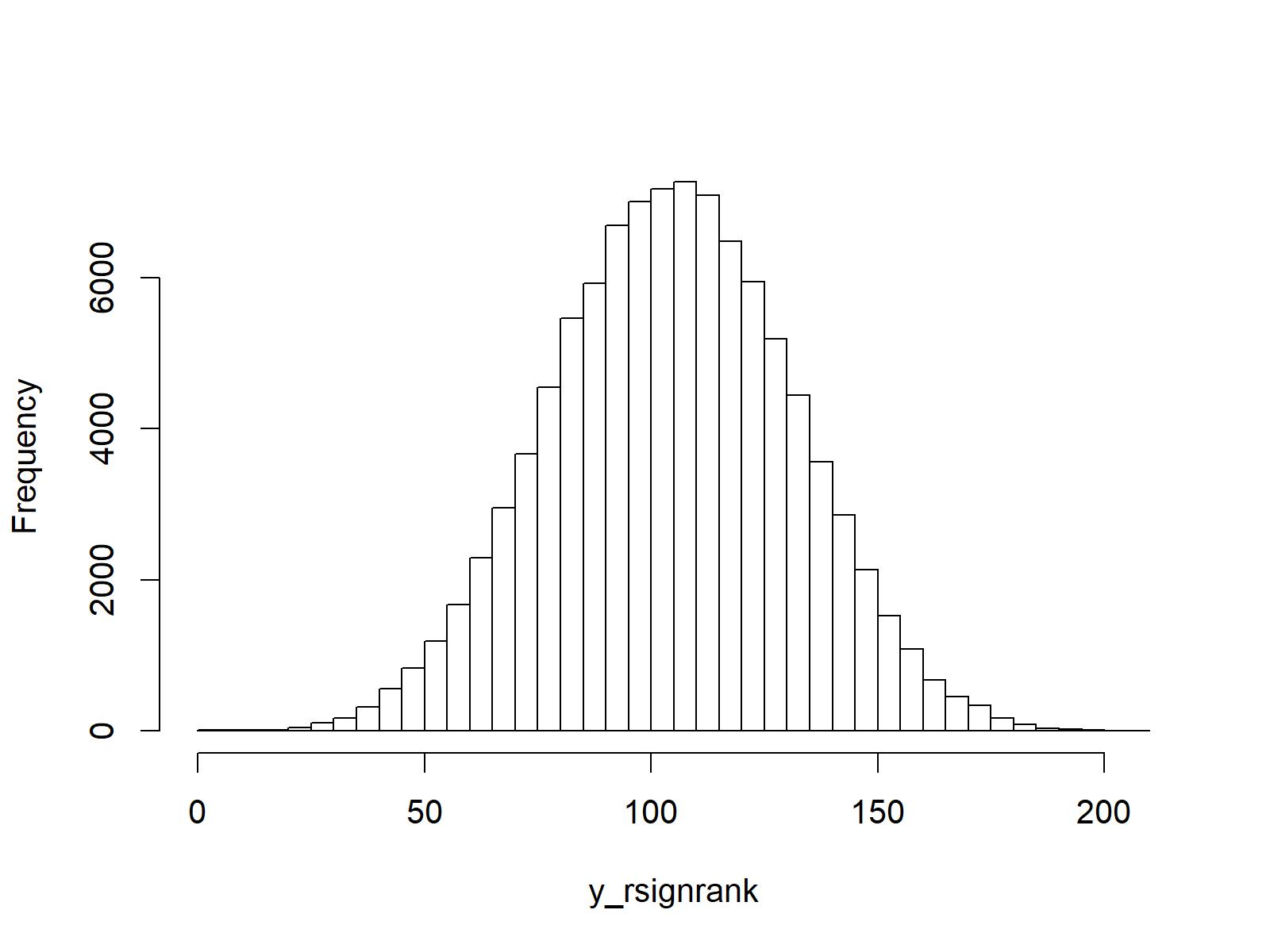 rsignrank in R