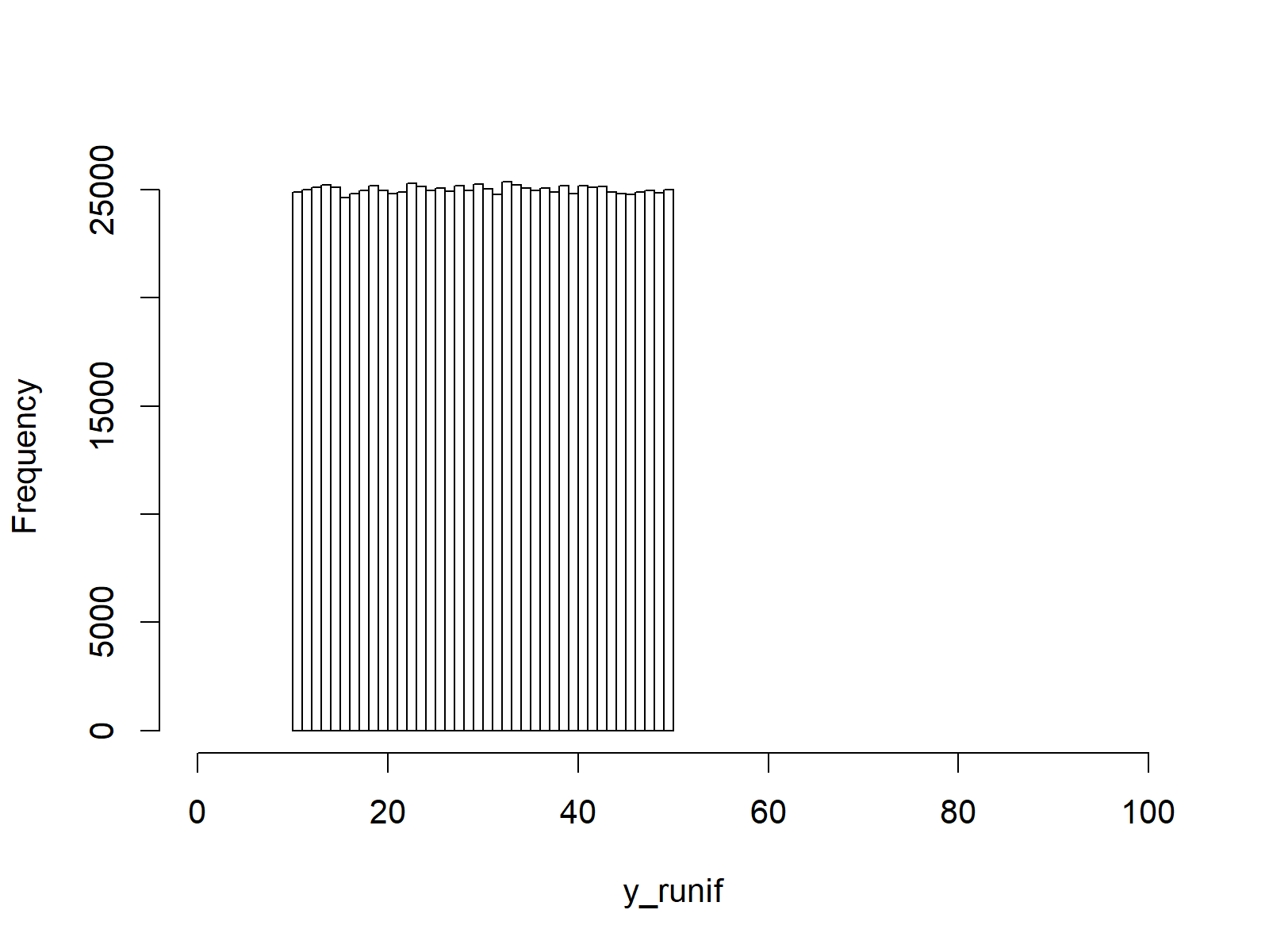 histogram of uniformly distributed random values in R