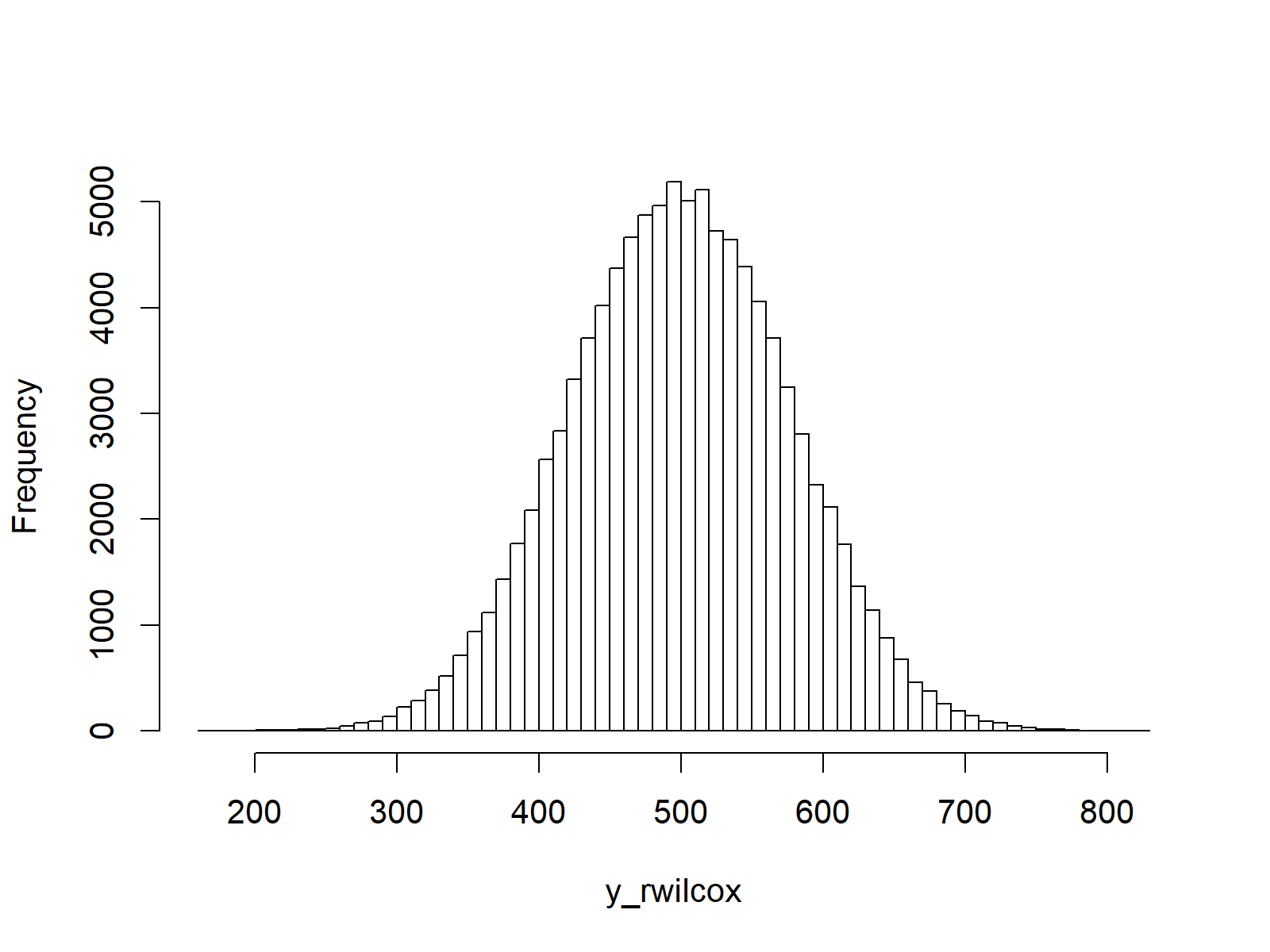 rwilcox R Function Plot