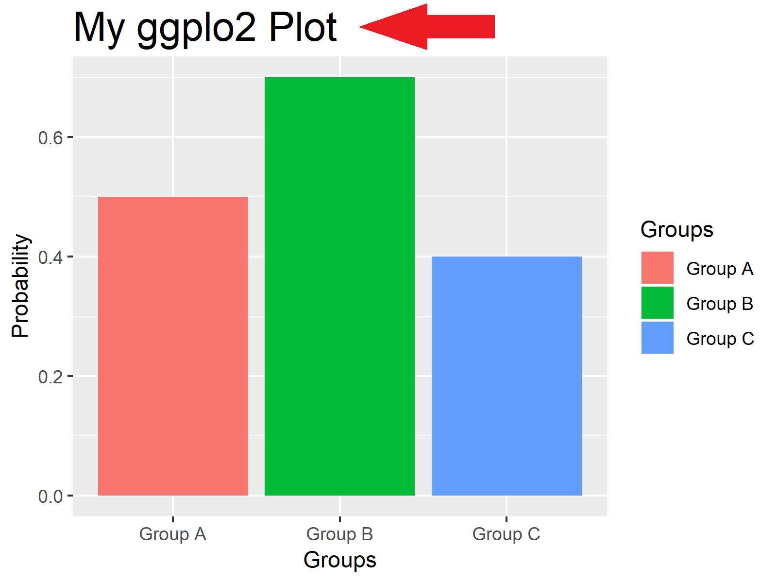 r ggplot2 plot font size of main title