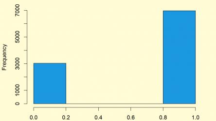 Bernoulli Distribution in R (4 Examples) | dbern, pbern, qbern & rbern Functions