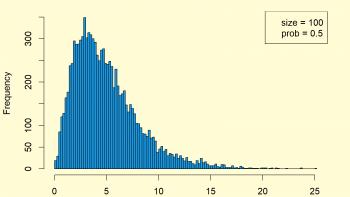 Chi Square Distribution in R (4 Examples) | dchisq, pchisq, qchisq & rchisq Functions