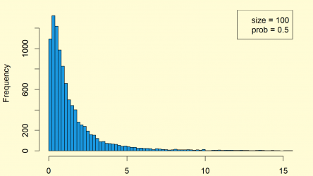 F Distribution in R (4 Examples) | df, pf, qf & rf Functions