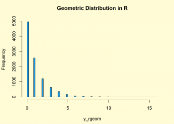 Geometric Distribution in R (4 Examples) | dgeom, pgeom, qgeom & rgeom Functions