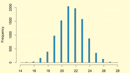 Hypergeometric Distribution in R (4 Examples) | dhyper, phyper, qhyper & rhyper Functions