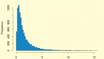 Log Normal Distribution in R (4 Examples)   dlnorm, plnorm, qlnorm & rlnorm Functions