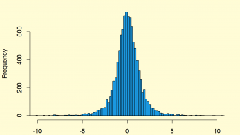 Student t distribution in R (4 Examples) | dt, pt, qt & rt Functions