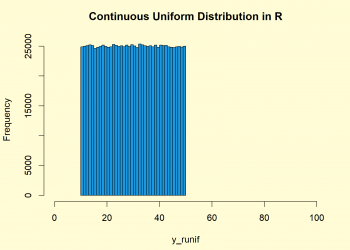Continuous Uniform Distribution in R (4 Examples) | dunif, punif, qunif & runif Functions