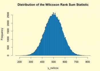 Wilcoxonank Sum Statistic Distribution in R (4 Examples) | dwilcox, pwilcox, qwilcox & rwilcox Functions