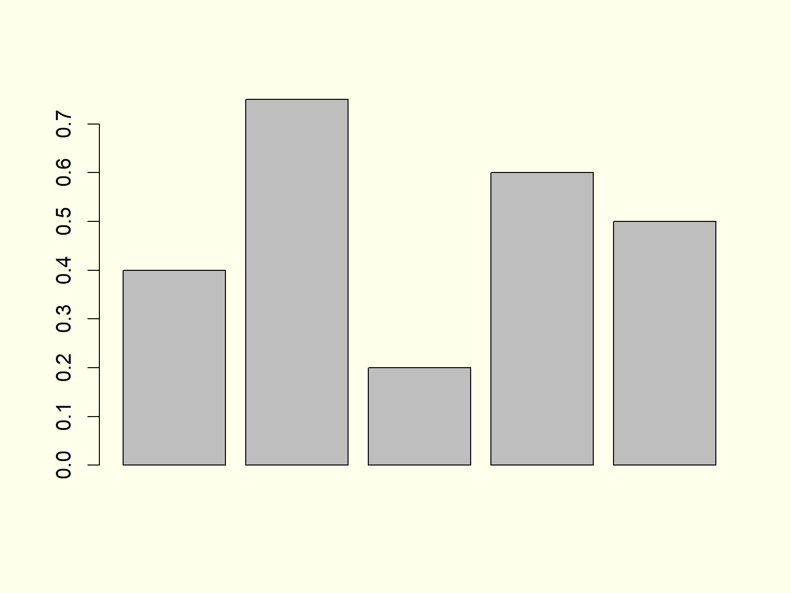 Example 1 Barchart in R Programming