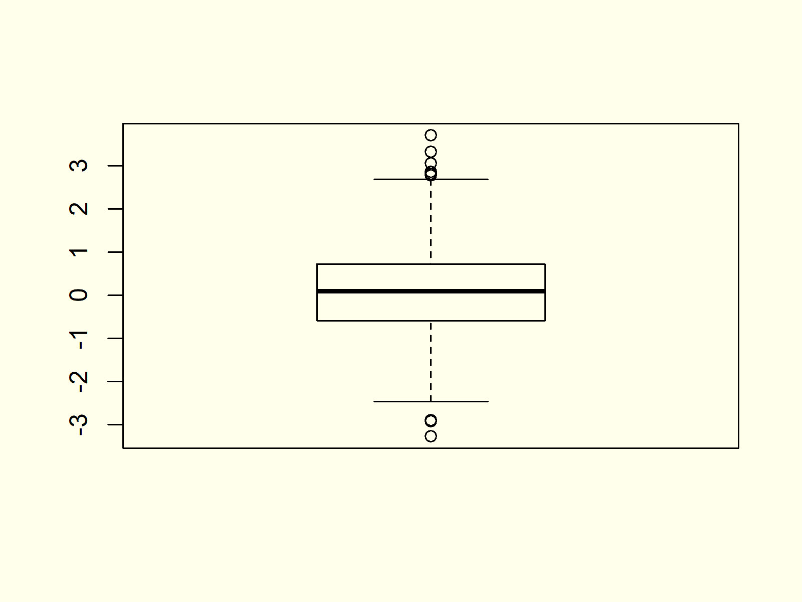 Box-and-Whisker Plot in R Example 1