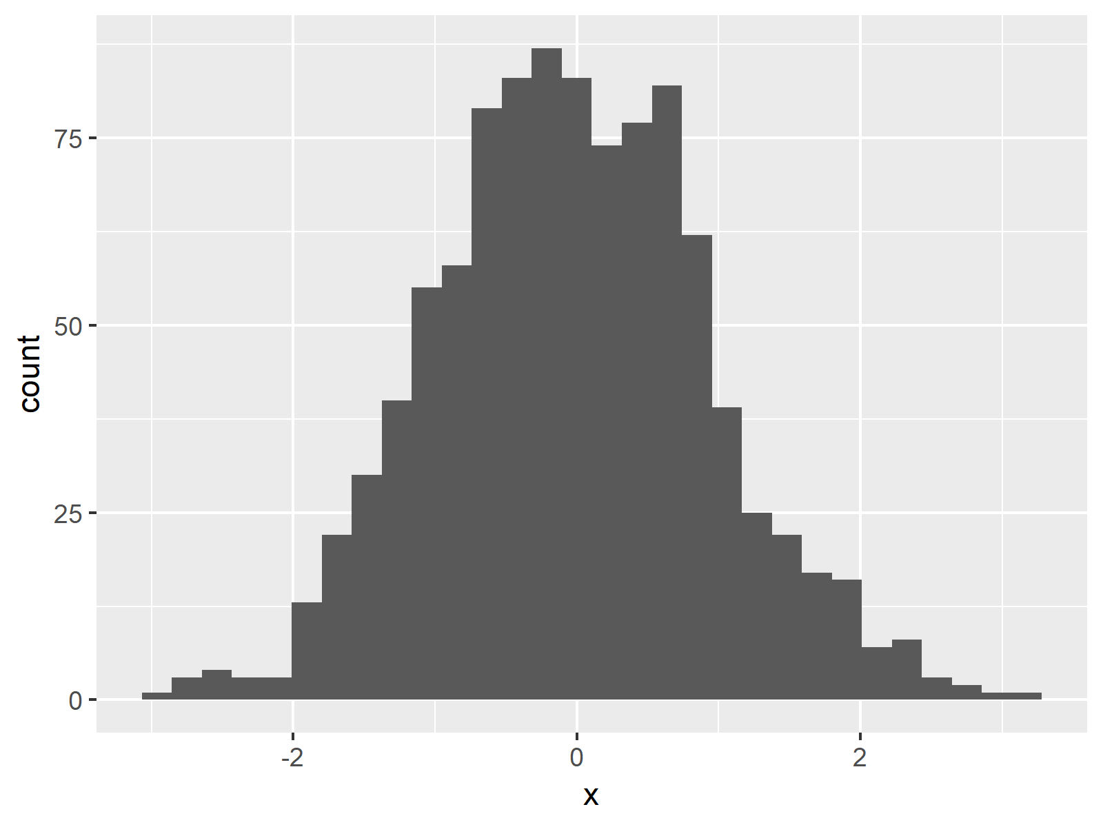 ggplot2 Histogram in R Figure 1